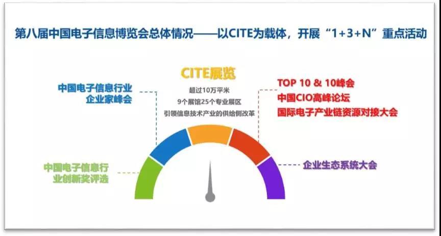 第八届中国电子信息博览会总体情况